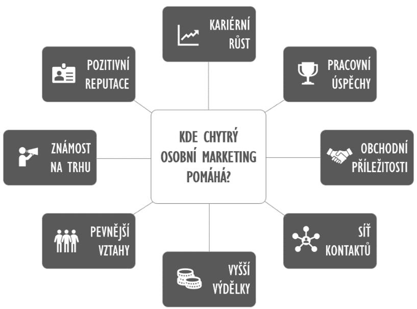 kde osobní marketing pomáhá
